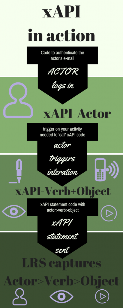 xAPI in action
